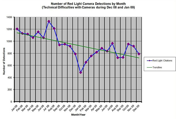 Number of Red Light Camera Detections by Month - Technical Difficulties with Cameras during Dec 08 and Jan 09